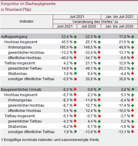 Grafik: Statistisches Landesamt Rheinland-Pfalz