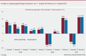 Grafiken: Statistisches Landesamt Rheinland-Pfalz